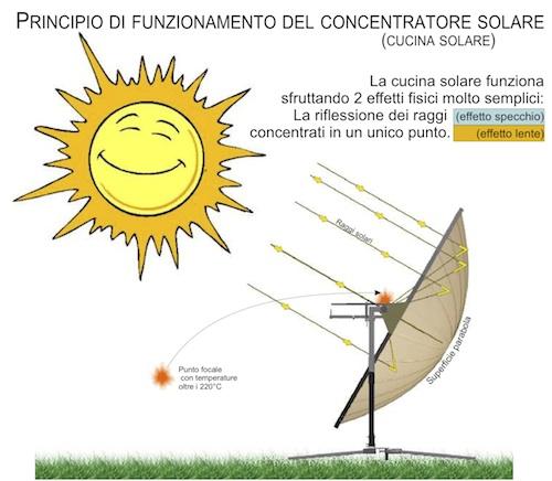 La cucina solare